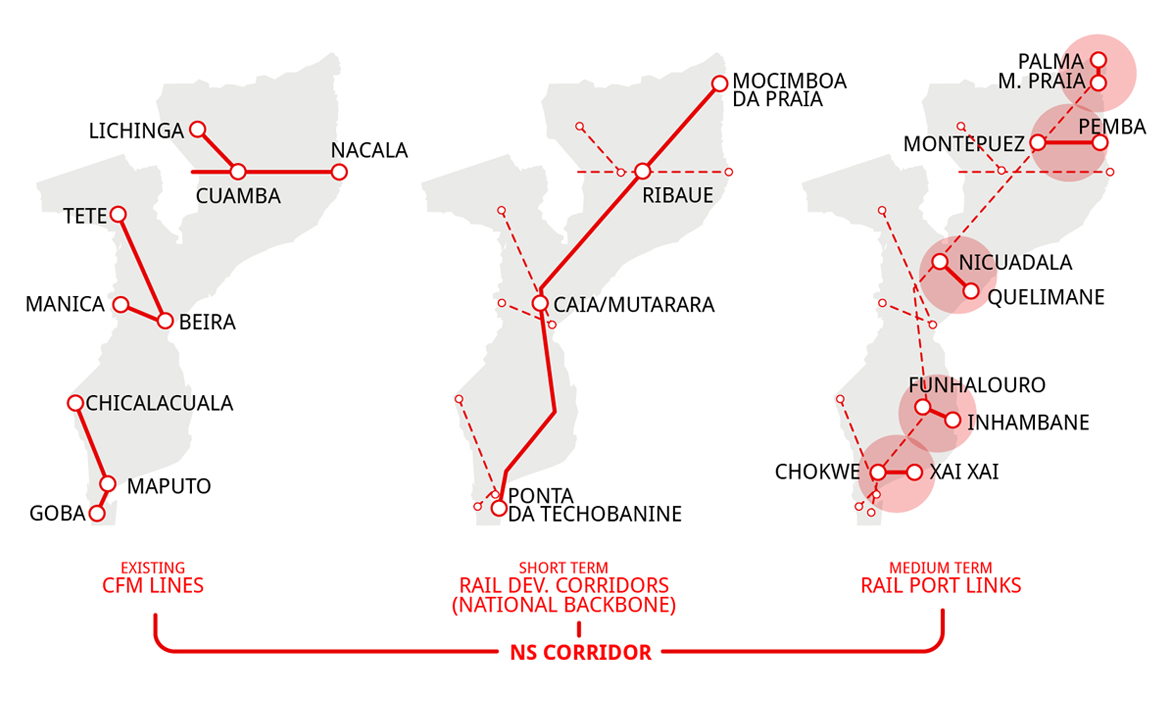 Systematica-Mozambique North-South Railway-N-S Corridor