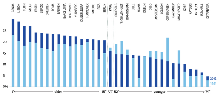 Systematica_AgeingCities_Ageing trend in Europe_B